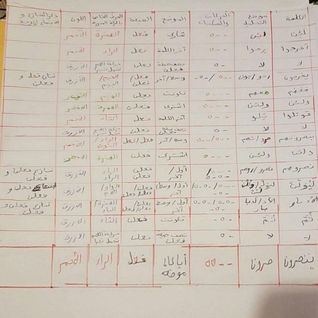 الواجب السادس/ الدورة السابعة - صفحة 5 Ae_a_a15