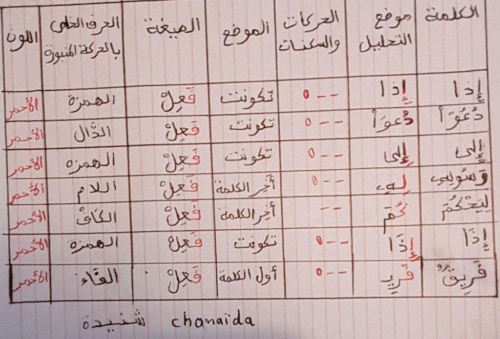 الواجب الأول / الدورة السابعة - صفحة 4 Aoco14