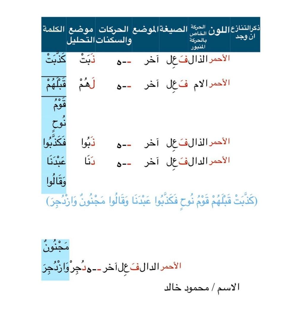 الواجب الأول/ الدورة الرابعة - صفحة 2 Ayaic_10