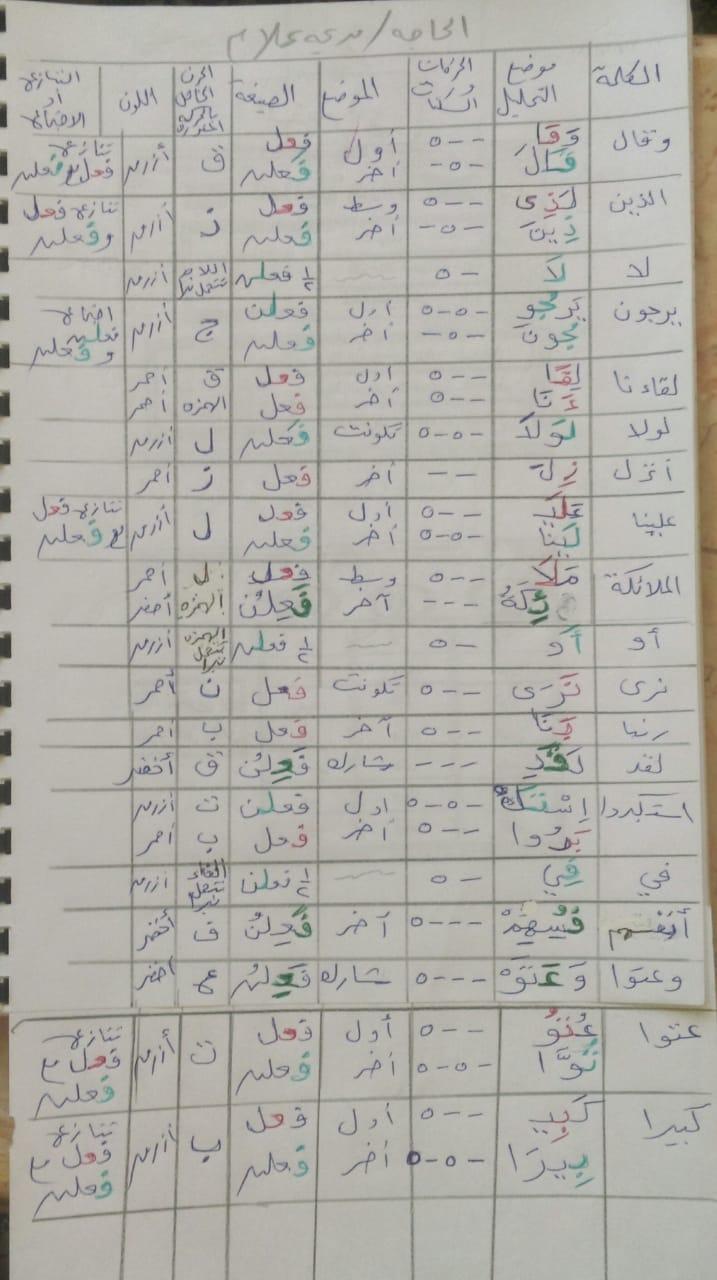 الواجب الخامس/ الدورة السادسة - صفحة 2 Ayyo_a47