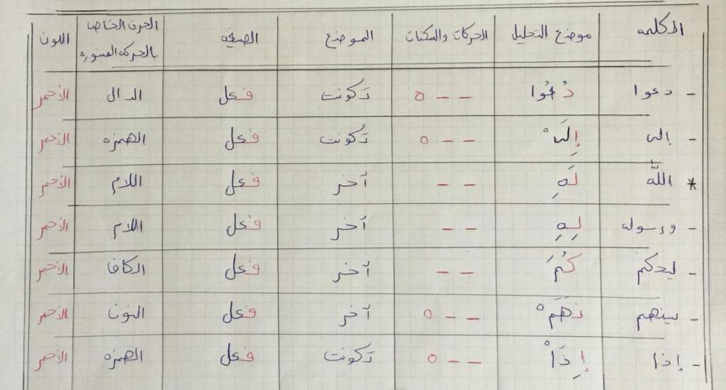 الواجب الأول / الدورة السابعة - صفحة 4 Co_aya20