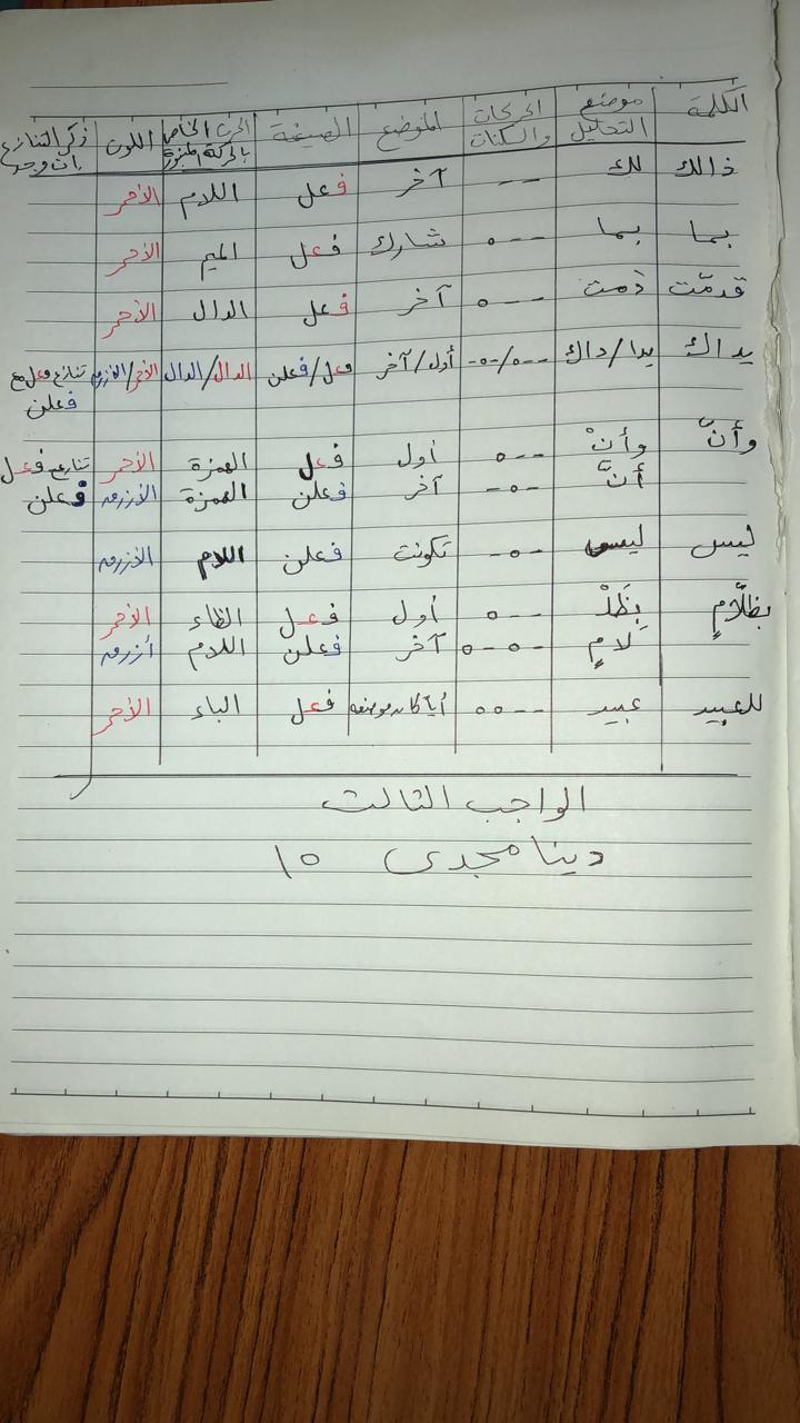 الواجب الثالث / الدورة السادسة - صفحة 4 Coa_ay18