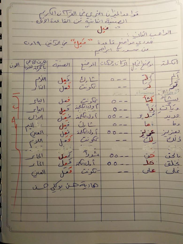 الواجب الثاني / الدورة السادسة - صفحة 4 Coo_ya11