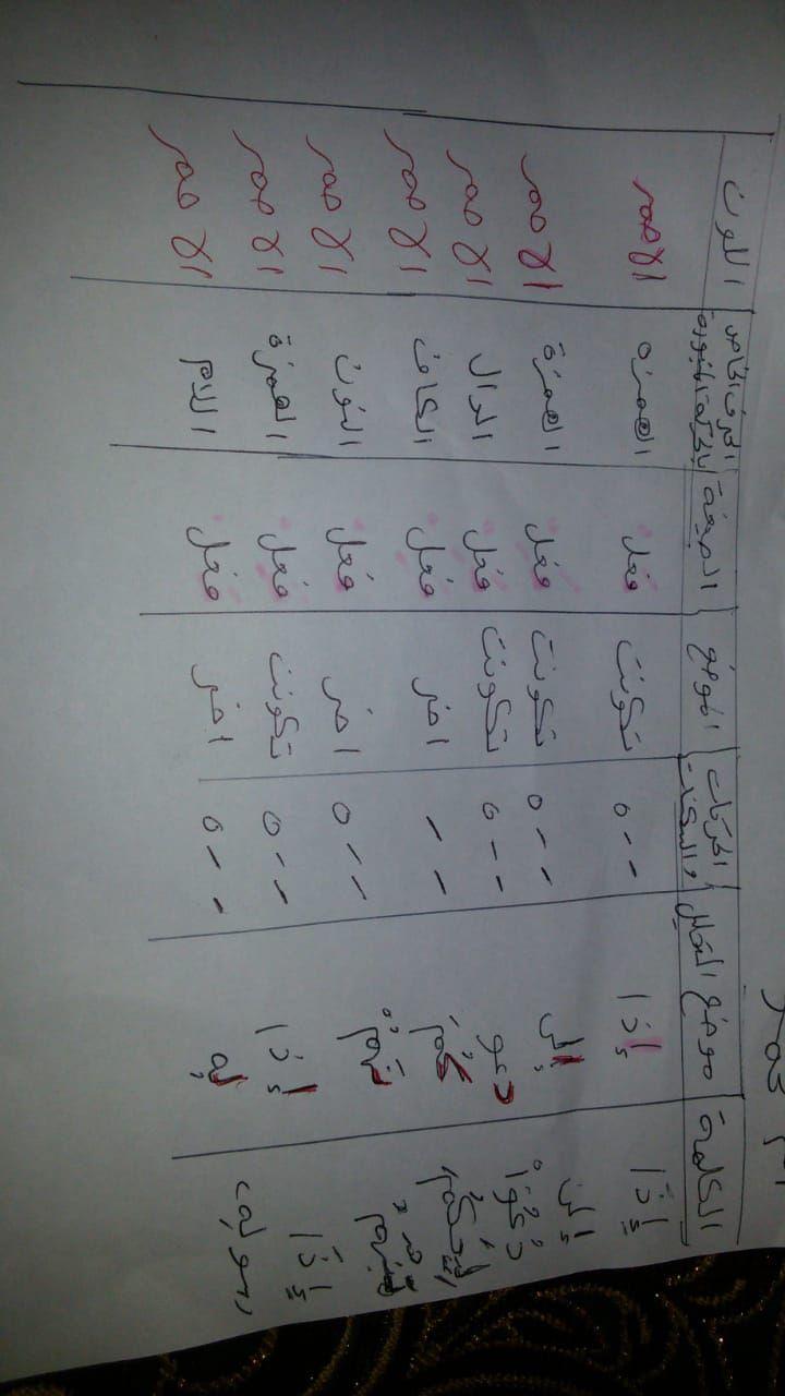 الواجب الأول / الدورة السابعة - صفحة 15 Ea_aya11