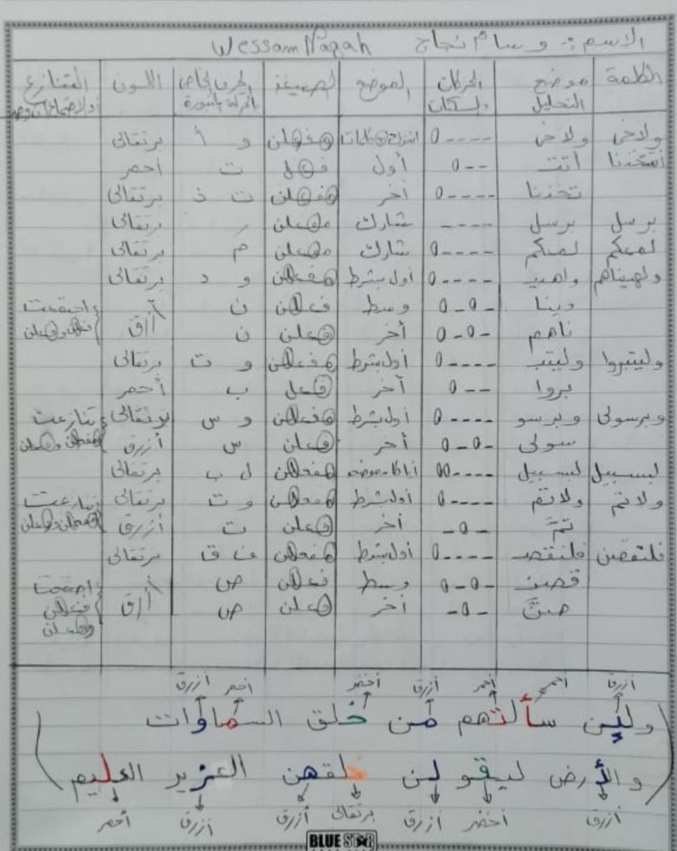 الواجب الثامن / الدورة الخامسة - صفحة 3 Ia_ayy28
