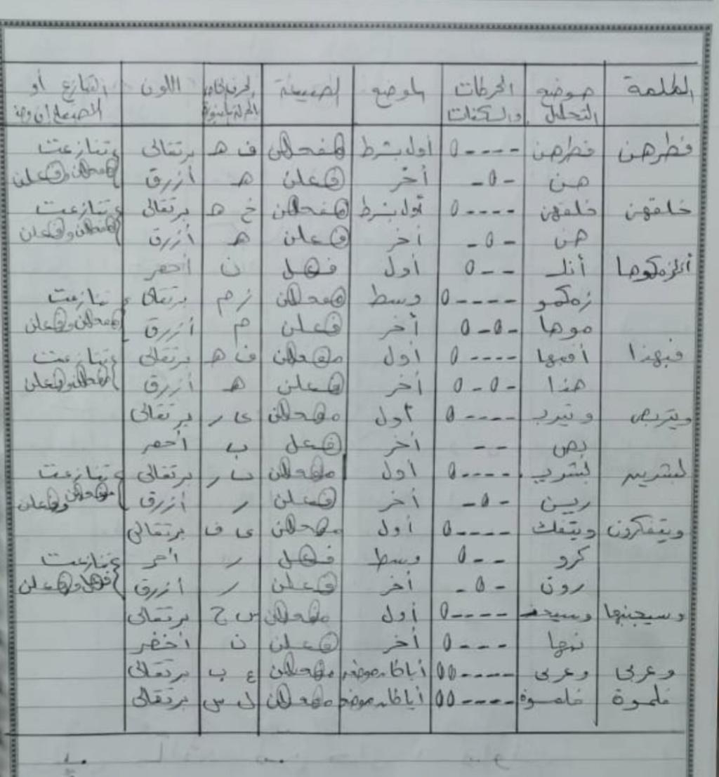 الواجب الثامن / الدورة الخامسة - صفحة 3 Ia_ayy29