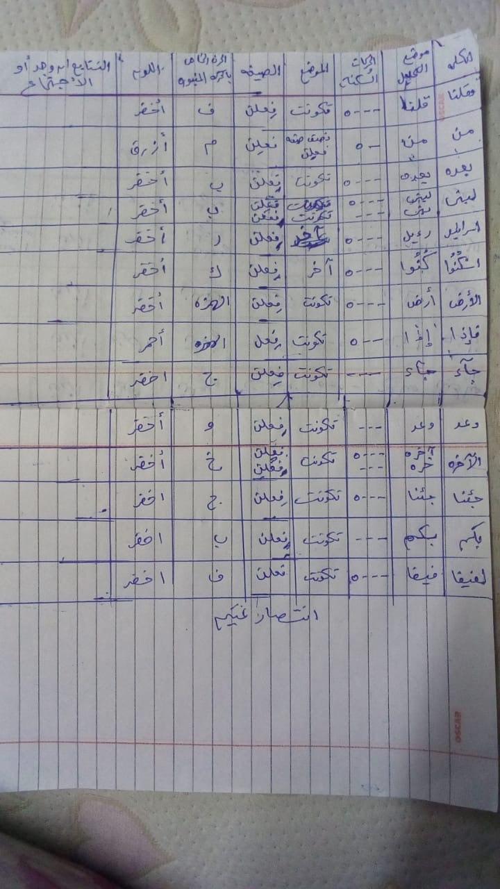 الواجب الخامس / الدورة السابعة - صفحة 5 Iao_ao10