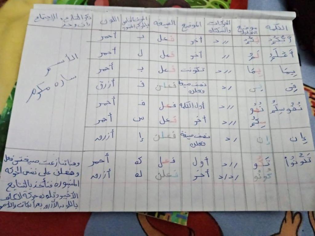 الواجب الرابع / الدورة السابعة  O_aaa17