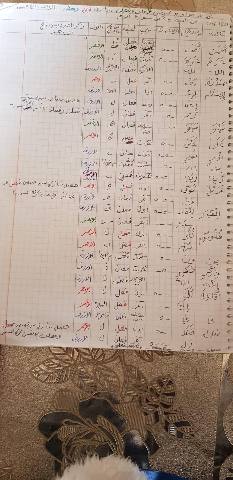 الواجب الخامس / الدورة الخامسة O_oc_a26