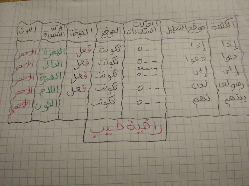 الواجب الأول / الدورة السابعة - صفحة 17 O_oo10