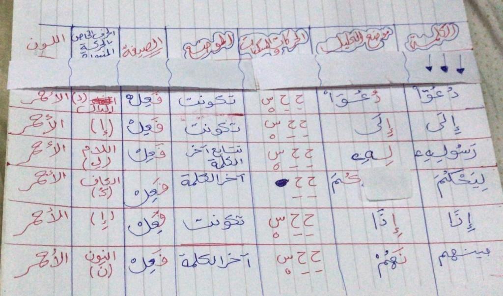 الواجب الأول / الدورة السابعة - صفحة 16 Oa12