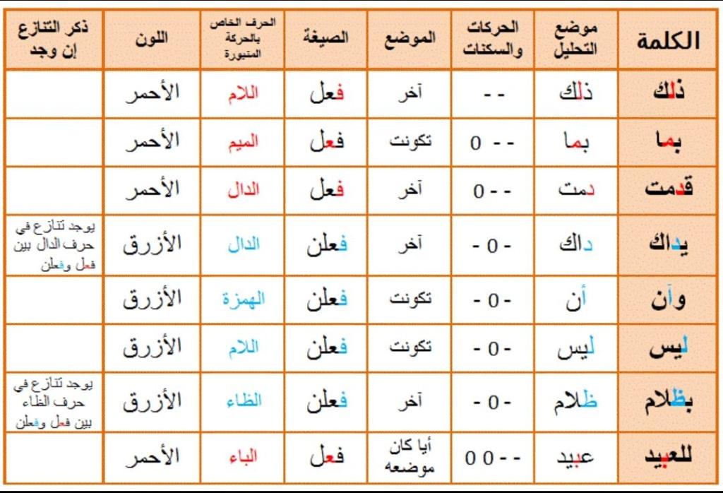 الواجب الثالث / الدورة السادسة - صفحة 4 Oaa_ai11