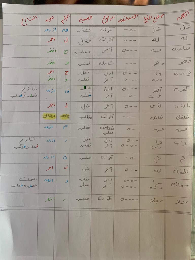 الواجب السابع / الدورة الخامسة Oaa_oi28