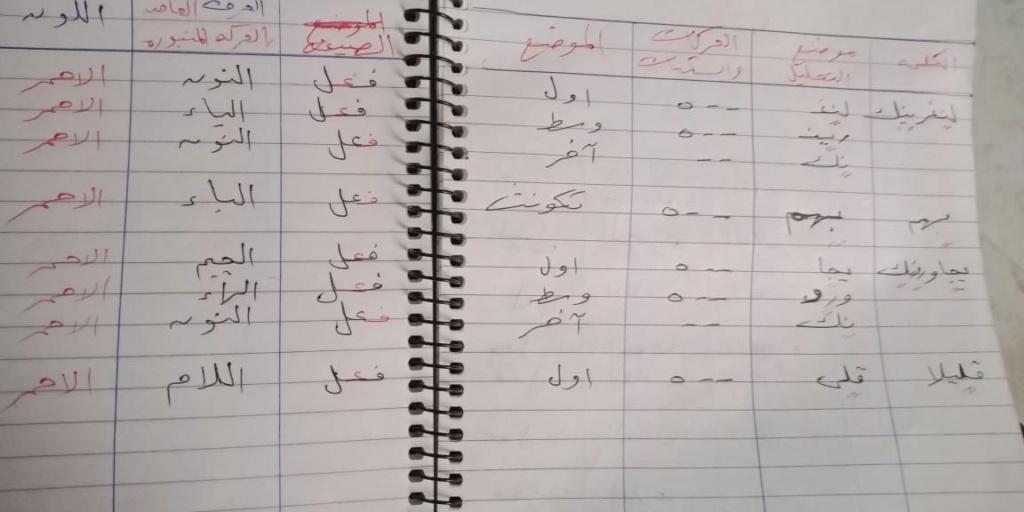 الواجب الثاني/ الدورة الخامسة - صفحة 7 Oaa_ya22