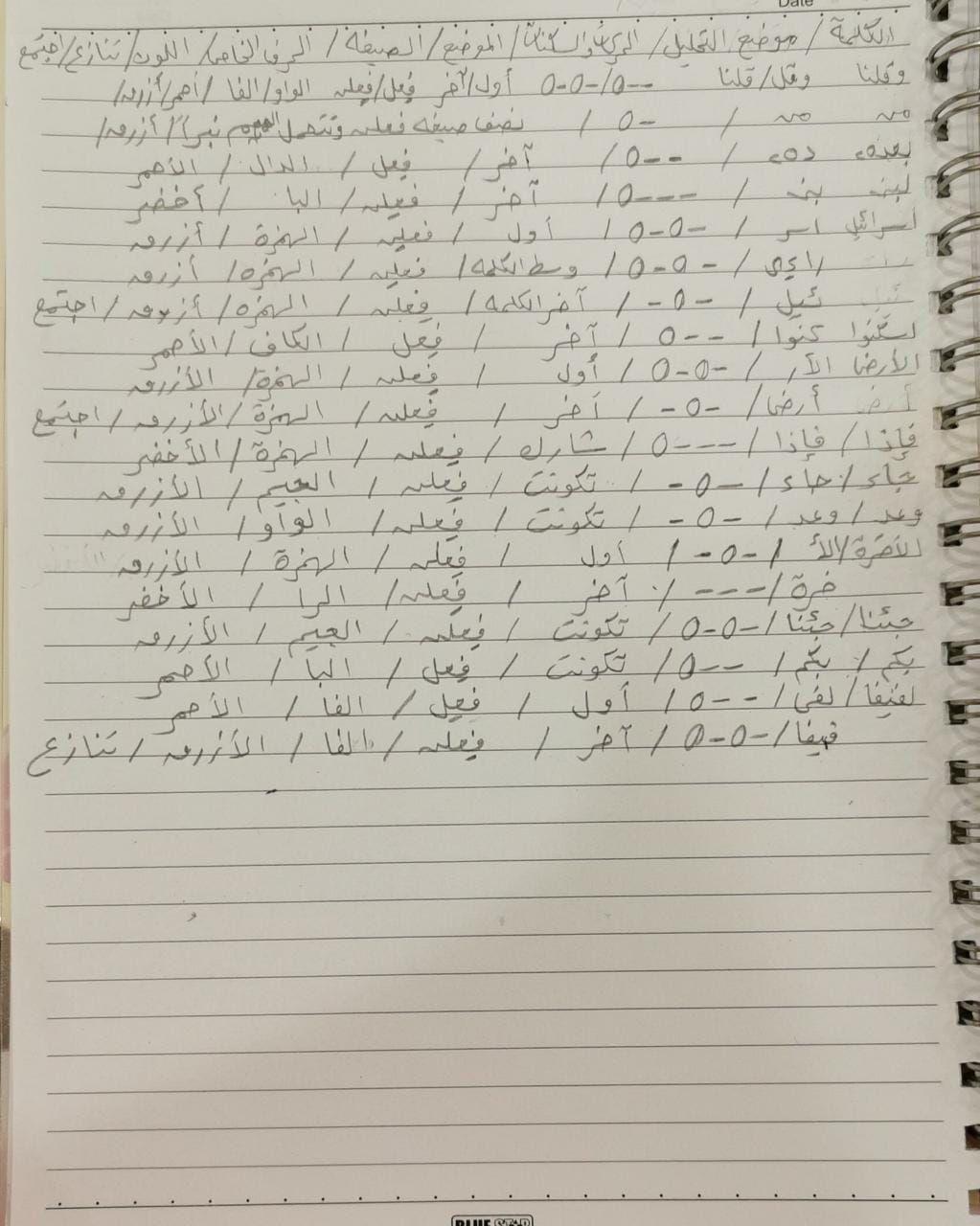 الواجب الخامس / الدورة السابعة - صفحة 6 Oaeca11