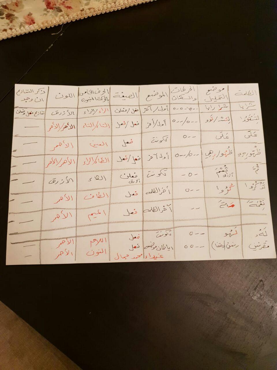 الواجب الثالث / الدورة الخامسة - صفحة 5 Oce_ay12