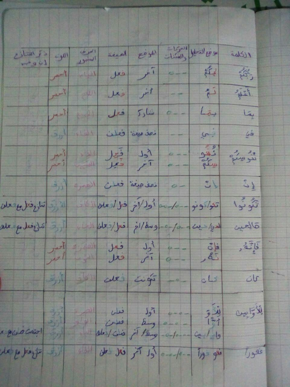 الواجب الرابع / الدورة السابعة  - صفحة 12 Oo_a_a11