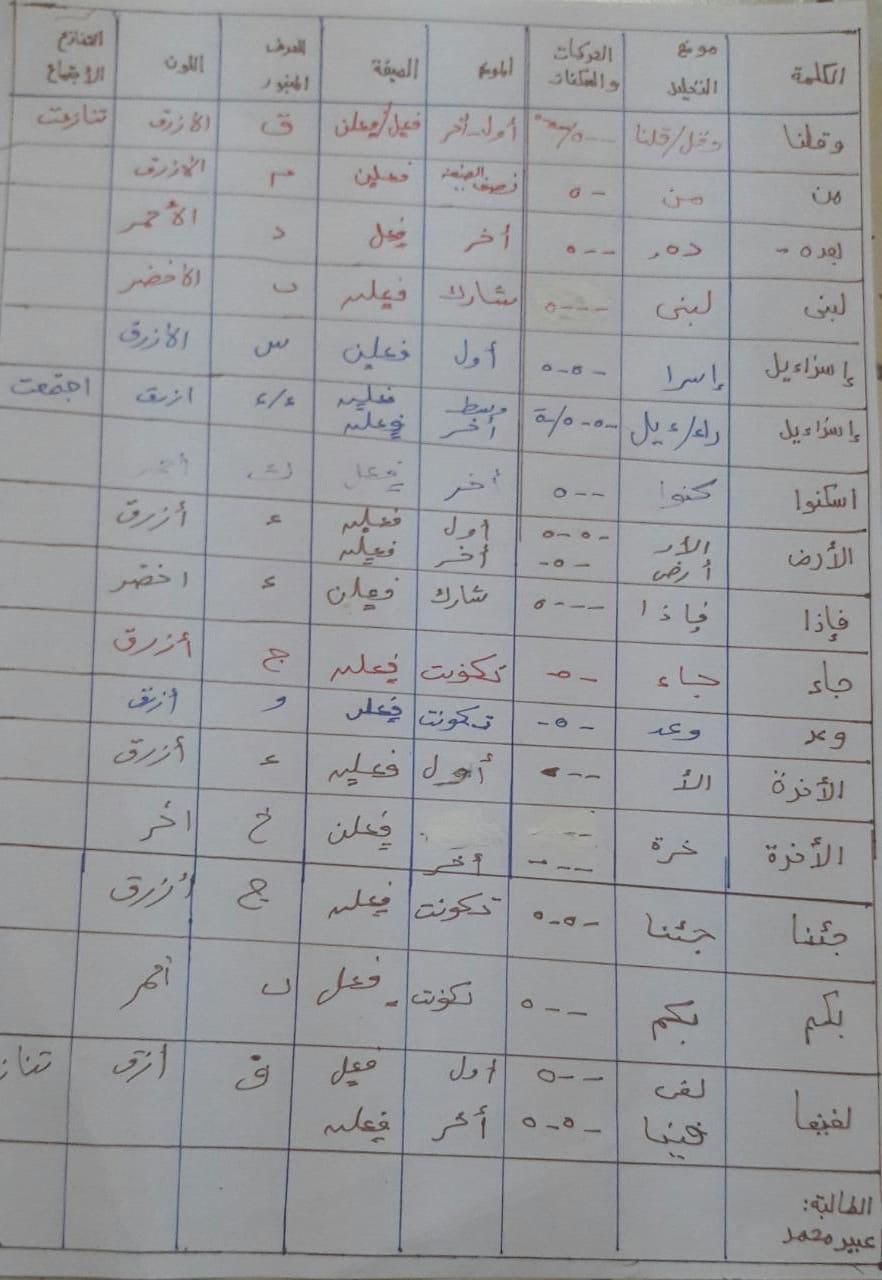الواجب الخامس / الدورة السابعة - صفحة 11 Oo_aya28