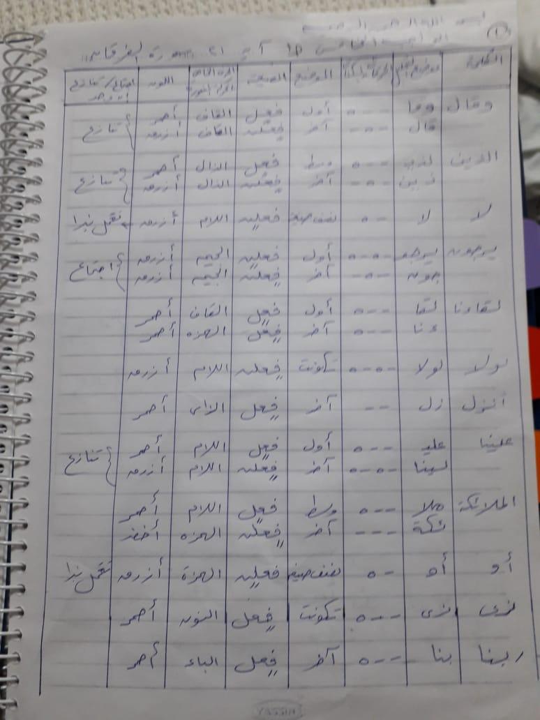الواجب الخامس/ الدورة السادسة Ooo_ya25
