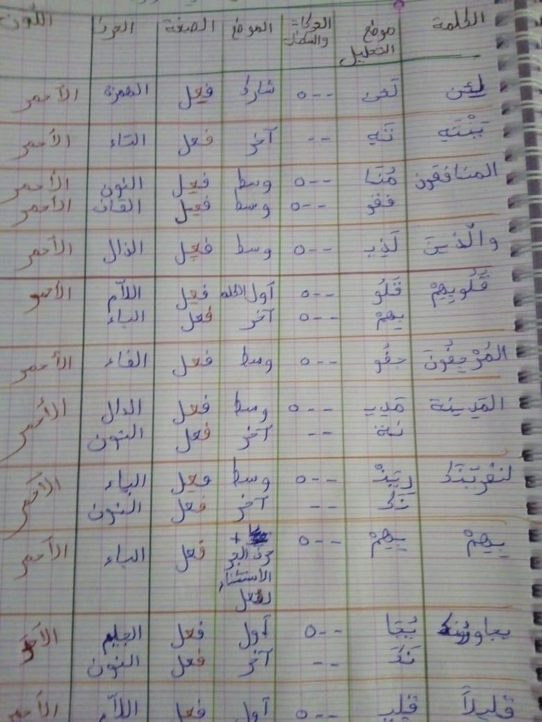 الواجب الثاني/ الدورة الخامسة - صفحة 3 Oy_a_y19