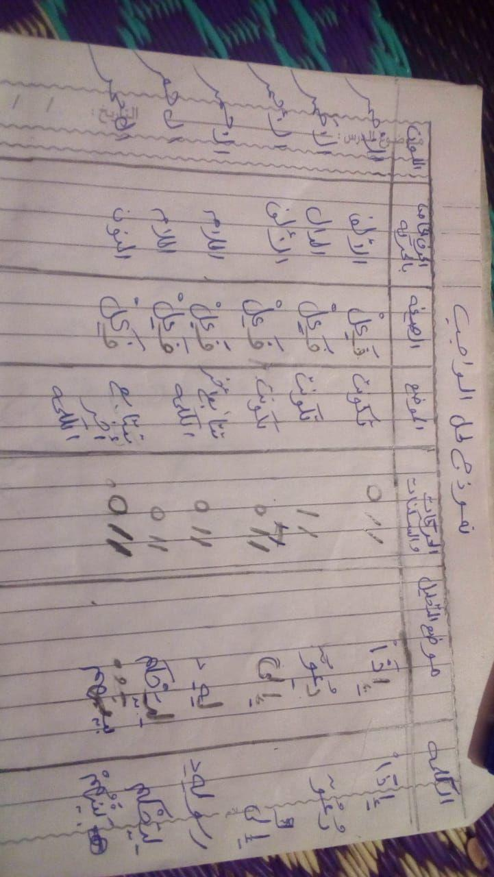 الواجب الأول / الدورة السابعة - صفحة 15 Y_aao10