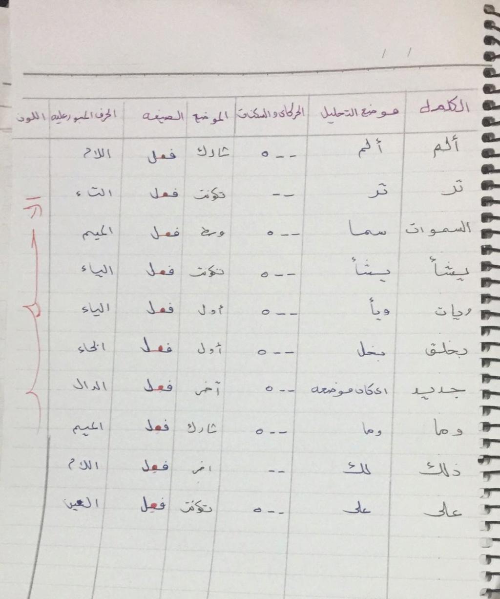 الواجب الثاني / الدورة السادسة - صفحة 5 Yaa_ay13