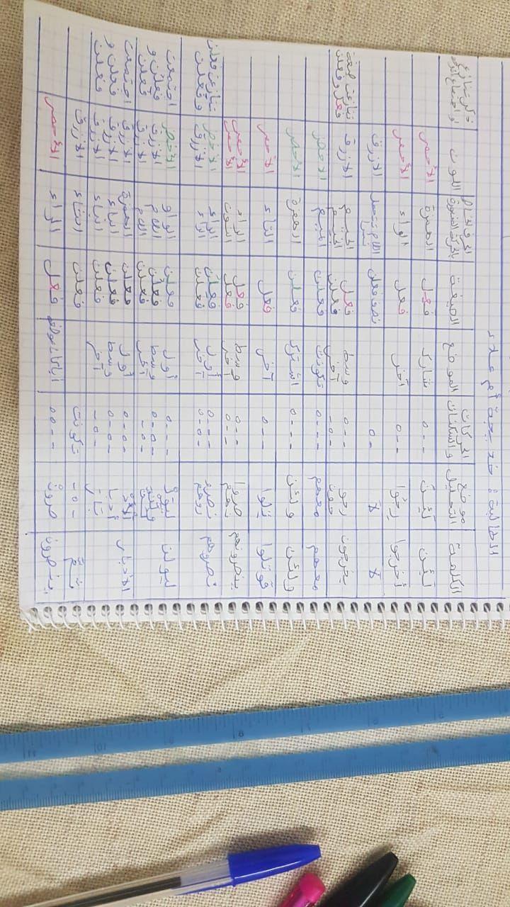 الواجب السادس/ الدورة السابعة - صفحة 5 Ycoyo103