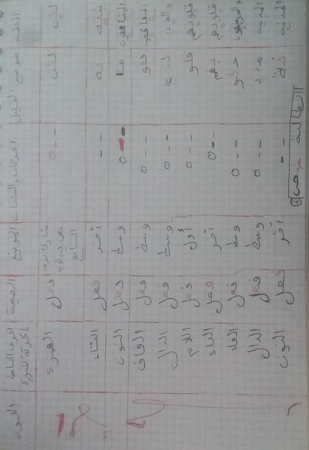 الواجب الثاني/ الدورة الخامسة - صفحة 3 Yo_110