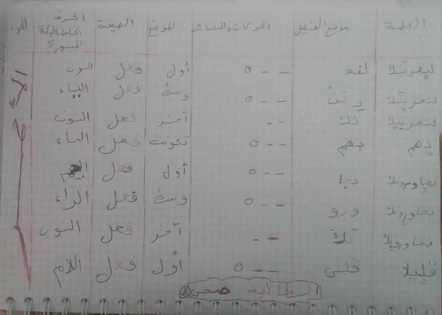 الواجب الثاني/ الدورة الخامسة - صفحة 3 Yo_210