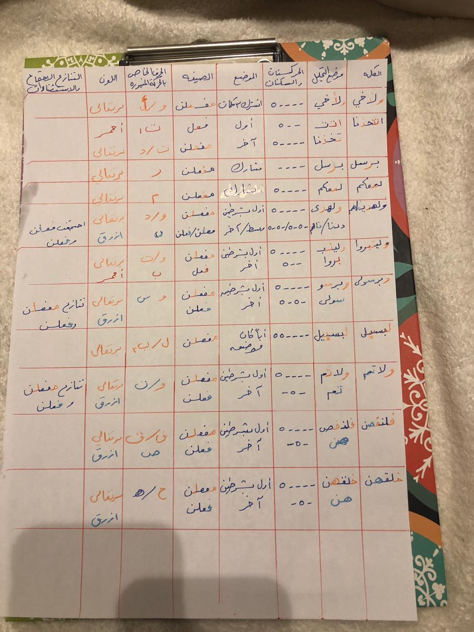 الواجب الثامن / الدورة الخامسة - صفحة 3 Yo_aya20