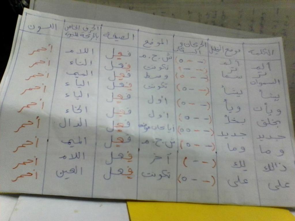 الواجب الثاني / الدورة السادسة - صفحة 5 Yoa_oe22