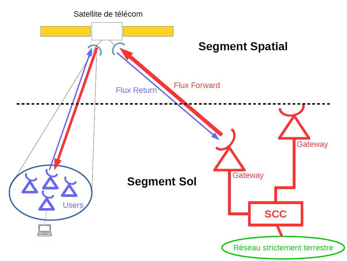 Le secteur des télécoms spatiales: perspectives d'avenir Struct11
