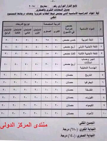 جدول توزيع درجات مواد الصف الأول الثانوى بنظام التعليم الجديد  Cure-p11