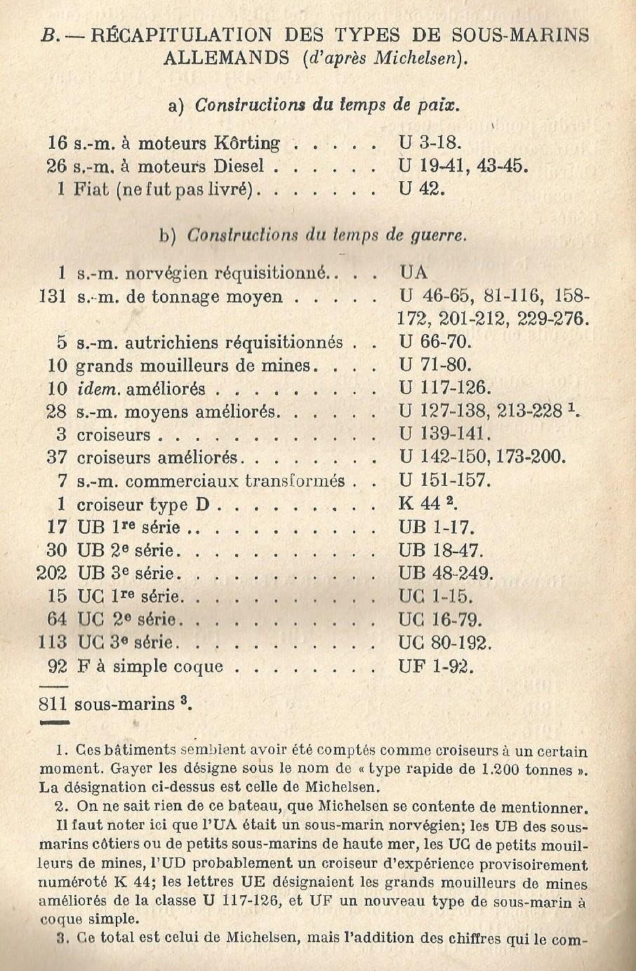 U Boote de 14-18 - Page 2 Liste_11