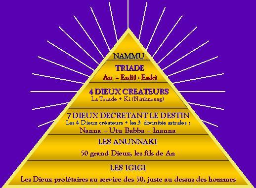 La mythologie sumérienne Super-10