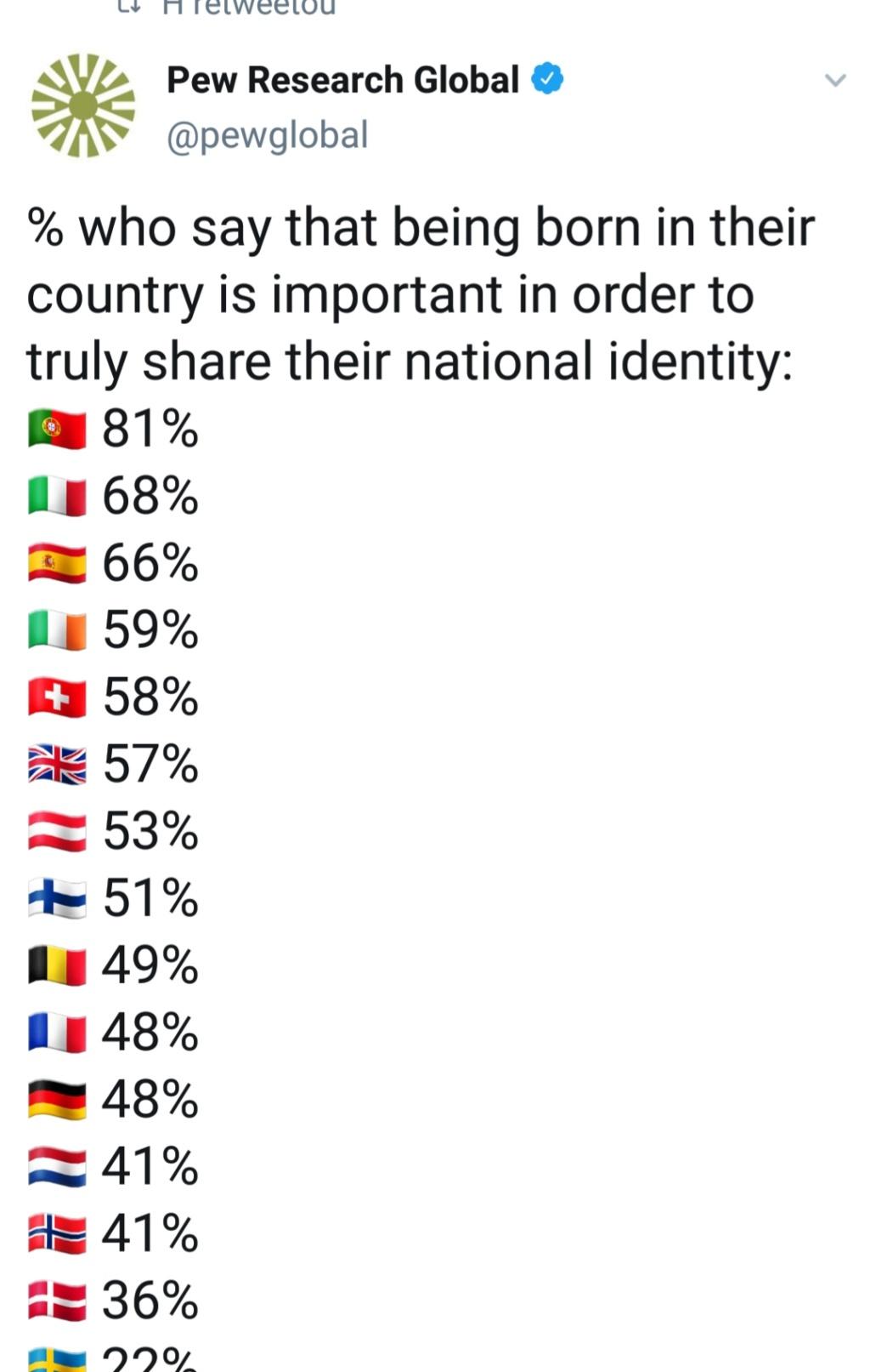 Portugueses são o povo Europeu mais patriota..mas ainda não o sabem! 20190321