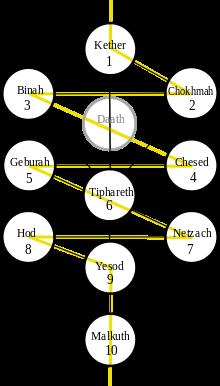L'Arbre Kabbalistique - Correspondances et Analogies Arbre_10