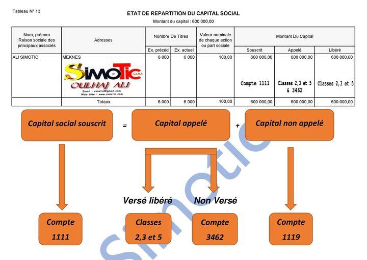 EXplication des tableaux du bilan  13110