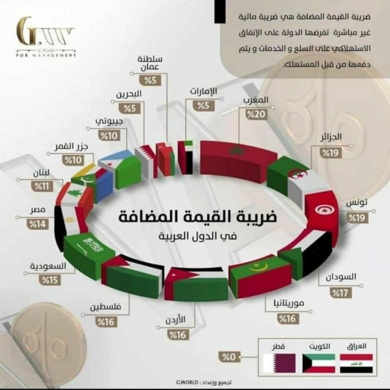 نسب الضريبة على القيمة المضافة في الدول العر بية Tva10