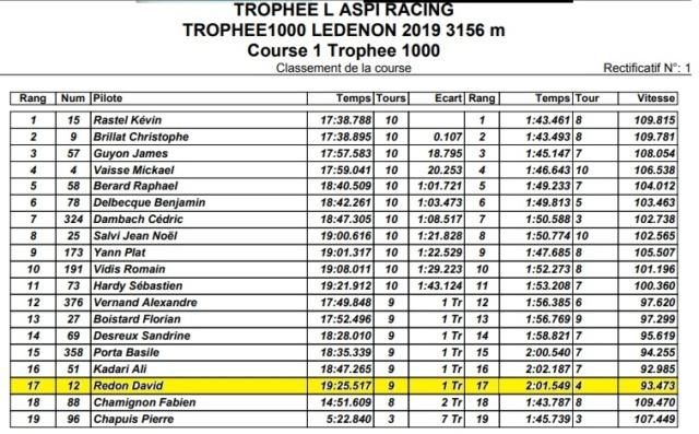 Mon PREMIER DEPART EN COURSE en 1000 cm3 : MOTOPISTE.NET au Trophée de Ledenon par Laspi RACING Course10