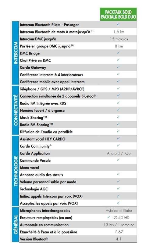 Essai Kit intercom CARDO PACKTALK BOLD lors d'une journée de roulage Fb_img73