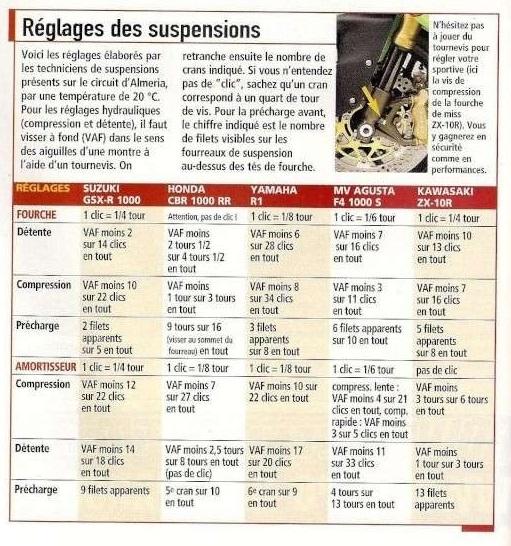 Réglages suspensions : Quelques tableaux de réglages Reglag10