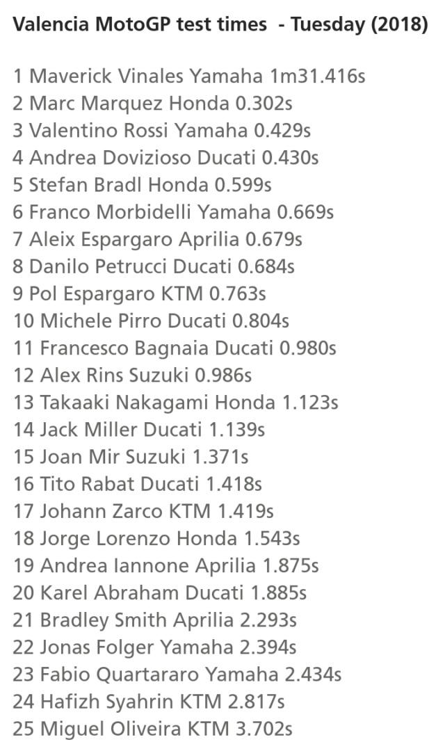 Les livrées des MotoGP en test à Valence : décos et résultats Screen59