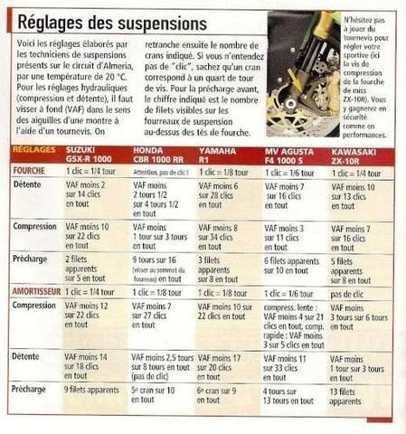 Forspero Moto Pit Dirt Spring Rouleau De Roue Cha/îne Tendeur Ajusteur
