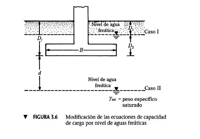 Principios de Ingenieria de Cimentaciones - Página 2 Dibujo15
