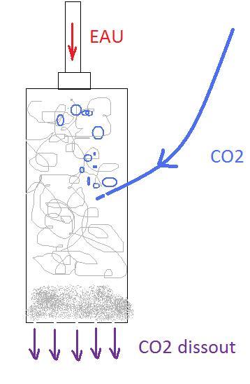 Réacteur CO2 artisanal Sans_t10