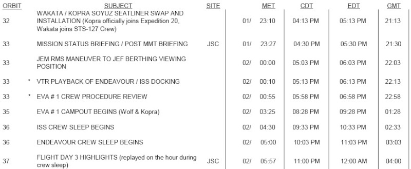 [STS-127: Endeavour] suivi de la mission. - Page 2 17-07-11