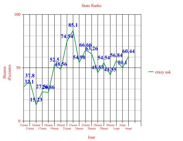 Stats Radio - Page 2 Graph110
