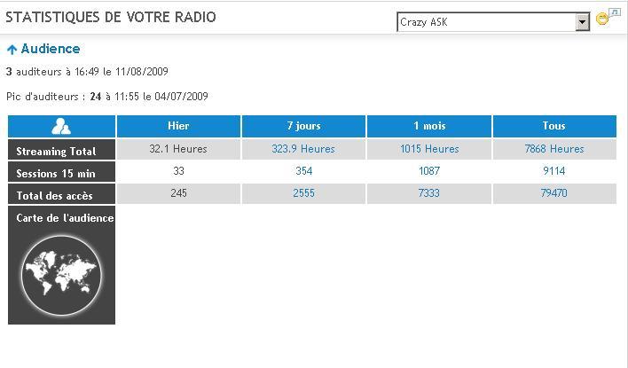 Stats Radio Stat110