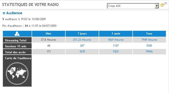 Stats Radio Stat210